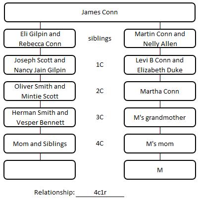Relationship_chart